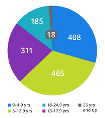 Sickle Cell Anemia Pie Chart Demographics For The Sickle Cell Genome Project St Jude Cloud