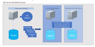 Oracle Rac Vs Sql Server Ag