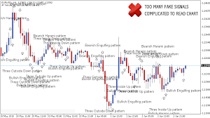 Elliott Wave Theory Stock Chart Analysis Trading