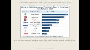 cable and wire industry analysis 2015 2018 for global and china wiring harness suppliers at Top Wiring Harness Manufacturers