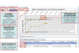 Графики Анализ контрольных точек решения Управление проектами  Графики Анализ контрольных точек решения Управление проектами на промышленных предприятиях