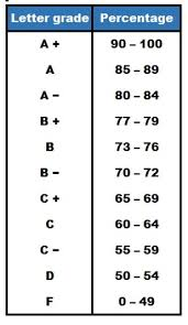 50 Point Grading Scale Chart How Grades Work In Canadian Universities Mastersportal Com