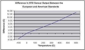 1000 Ohm Platinum Rtd Chart Celsius Rtd Sensors