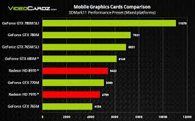 Nvidia Geforce Gtx 780m Gtx 770m And Gtx 765m Sli