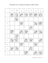 Complete A Natural Minor Chord Progression Chart Diagrams