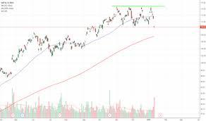 Sap Stock Chart Sap Stock Price And Chart Nyse Sap Tradingview