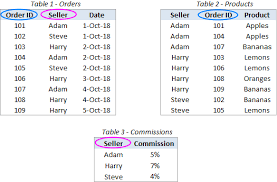 tables in excel with power query