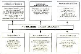Предмет и методы науки политологии Реферат Рис 4 Функции политологии