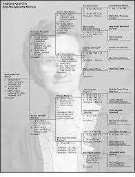 Michon Millet Michon Genealogy