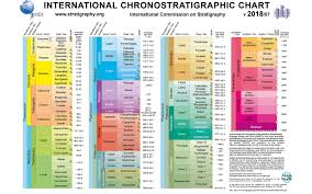 Era And Period Chart We Are Now Living In A New Geologic Age Experts Say Live