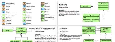 Programming Design Patterns Amazing Designpatterns Athithan Academy