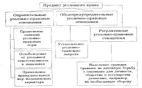 Место уголовного права в российской правовой системе Курсовая  Метод уголовного права состоит в установлении преступности и наказуемости деяний в уголовных запретах действий опасных для общества