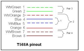 cat a wiring cat image wiring diagram cat5 wiring for poe wiring diagram schematics baudetails info on cat5 a wiring