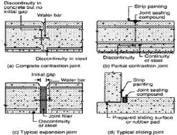 expansion joint concrete wall. concrete joint types - google search expansion wall n