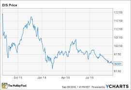 Disney Stock Price Chart Why Disney Stock Has Caught My Eye The Motley Fool