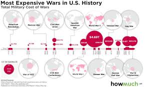 The Most Expensive Wars Waged By America Visualized Digg