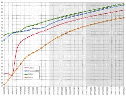 Life Expectancy In China Europe Usa And India 1950 2050