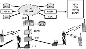 gsm architecture gsm elements