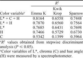 Husk Softening And Kernel Characteristics Of Three Black
