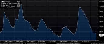 4 Pics 1 Word Pie Chart Music Sheet Slot Machine Monetary Policy Archives Epsilon Theory
