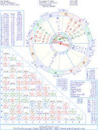 The Natal Chart Of Jimi Hendrix