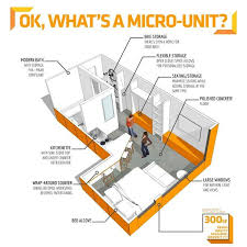 Small Picture Micro Housing Pros Cons Property Management Services in Seattle