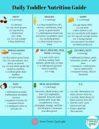 Meal Portion Chart Daily Toddler Nutrition Guide Printable Chart