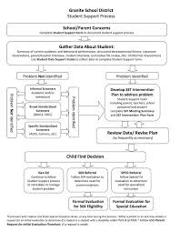 Sst Process Flow Chart Student Support