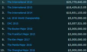 prize pool overview ti7 the international 2017 dota 2