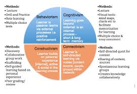 constructivism online learning insights image depicts four perspective on learning based upon theoretical principles inside quadrants instructional