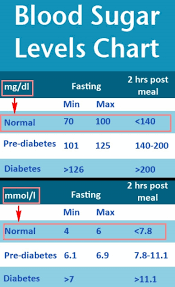 Low Blood Sugar Levels Chart By Age 26 Eye Catching Blood Sugar Chart Images