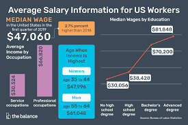 Average Salary Information For Us Workers