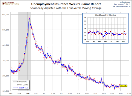 Average 10k Time By Age Chart Weekly Unemployment Claims Down 10k From Last Week Better