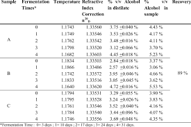 Specific Gravity Of Wine Chart Determination Of Alcohol Levels With Refractive Index