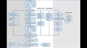 Contract To Close Flow Chart Real Estate Transaction Process Flowchart