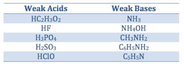 Weak Acids And Bases Chart Weak Acids And Bases Chart Www Bedowntowndaytona Com