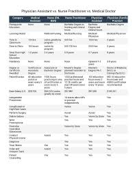 Doctor Chart Physician Assistant Vs Nurse Practitioner Vs Medical