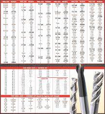 Machinist Conversion Chart 31 Veritable Starrett Drill Size Chart