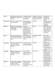 Benjamin Franklin Virtues Chart Ben Franklin Virtue Chart Virtue What Exact Words Does