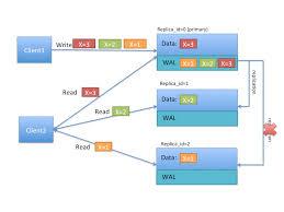 Apache Hbase Hbase ™ Apache Guide Reference 6qnwdE7