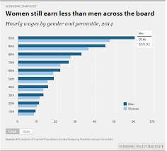 Pay Gap Chart California News Media Proves Gender Pay Gap Is Real Throw