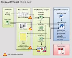 How To Do A Chart Audit Emat Energy Utility Audit Software Next Generation