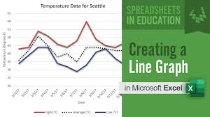 Excel Chart Tutorial Youtube How To Create A Line Graph In Excel