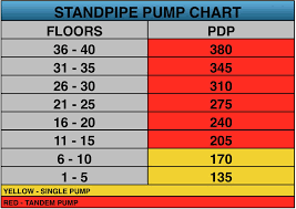 Standpipes 101 Part 4 A Beginners Guide To Standpipe