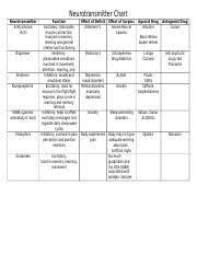 Neurotransmitter Chart Neurotransmitter Chart Neurotransmitter Chart