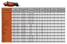 Drill Pipe Connections Chart Hunting Hiws1 Drill Pipe Egw