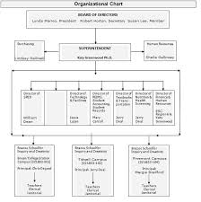 Home Organization Chart Organizational Chart The Brazos School For Inquiry
