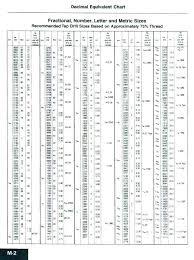 Tap Pilot Hole Chart Screw Pilot Hole Size Chart Metric Www Bedowntowndaytona Com