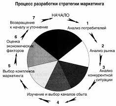 Реферат на тему разработка комплекса маркетинга > документы от  Реферат на тему разработка комплекса маркетинга