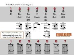 Acoustic Guitar Masterclass Strumming Patterns Capo